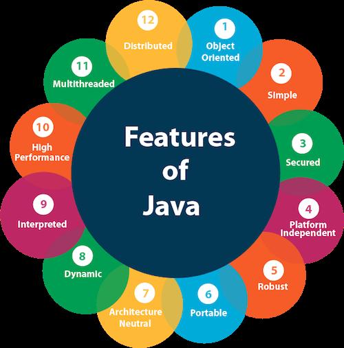 ویژگی های زبان برنامه نویسی جاوا برای دوره ی آموزش زبان برنامه نویسی java