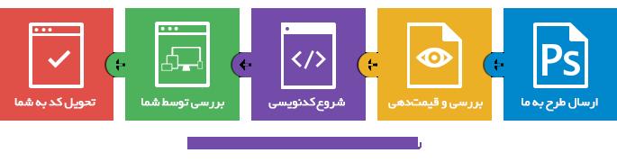 روال کدنویسی قالب سایت
