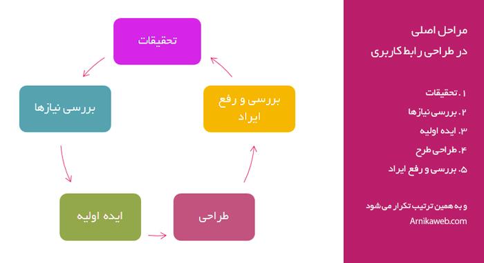 پروسه طراحی رابط کاربری